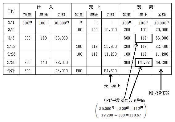 売価 還元 法