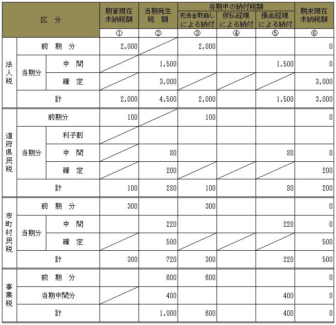 修正 申告 事業 税 別表 5 2