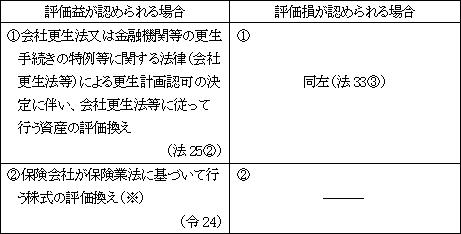 Ⅱ.評価損益の計上が認められる場合   実務家のための法人税塾